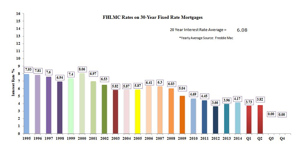 20 Year Interest Rate Chart Funa Digitalfuturesconsortium Org